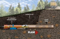 During the slick-bore method, a pneumatic pipe rammer is used to install a bore pipe under a rail line, road way or other structure.