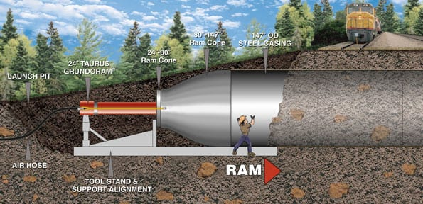 During the ramming process, the pneumatic Grundoram is attached to the end of a casing through a series of ram cones. The percussive action of the tool effectively drives the casing through the soil. The ramming method is preferred in applications under roads and rails line because it is able to install casings without creating voids and slumps, leaving surface structures undisturbed.
