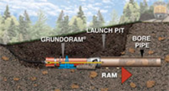 Pipe ramming slick-bore methods