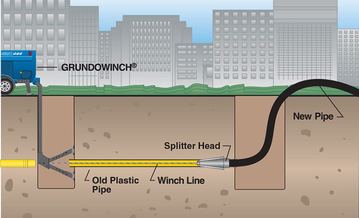 Typical setup for GRUNDO-SPLIT Pipe Splitting Tooling