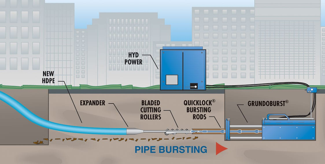 Static/Hydraulic Pipe Bursting