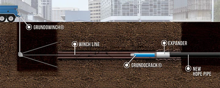 Grundocrack pneumatic pipe bursting typical setup illustration
